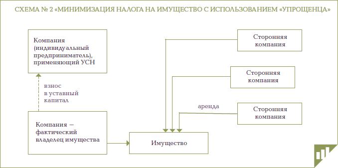 """Схема 2: """"Минимизация налога"""