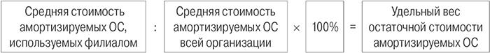удельный вес остаточной стоимости амортизируемых ОС.jpg