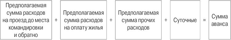 формула расчета суммы аванса командировка.jpg