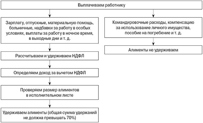 Ндфл и алименты исправить кредитную историю Петровско-Разумовская аллея