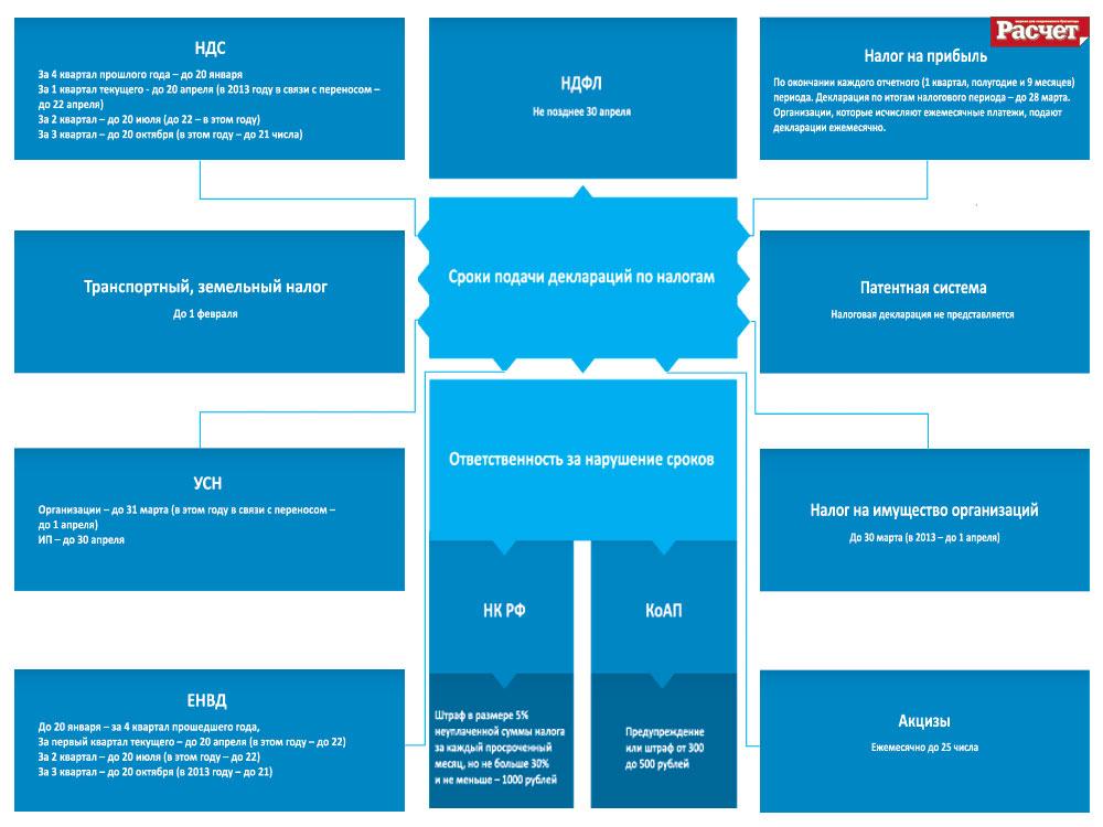 Сроки подачи налоговых деклараций (схема)