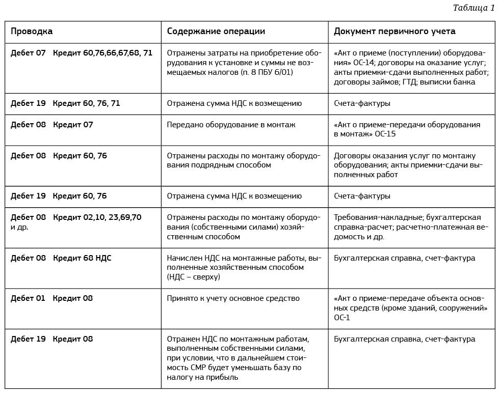 Хоум кредит реквизиты банка для погашения кредита в москве