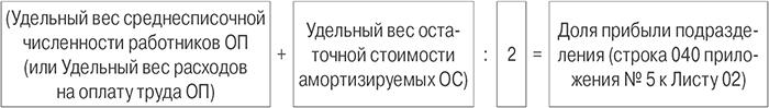 доля прибыли подразделения.jpg