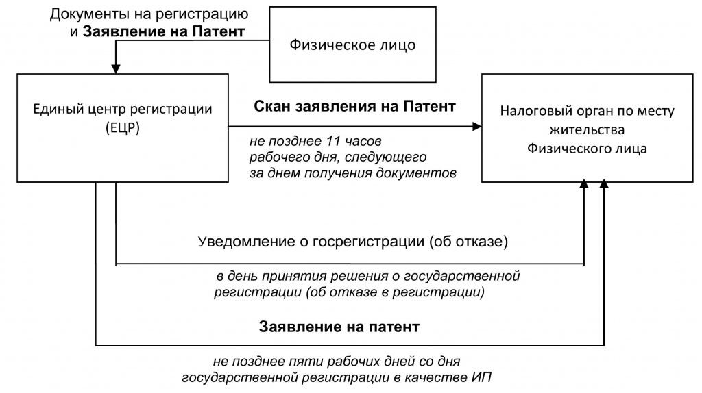 3 статьи 346.45 Налогового