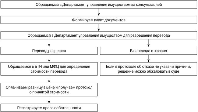Порядок действий при переводе помещения и его реоистрация