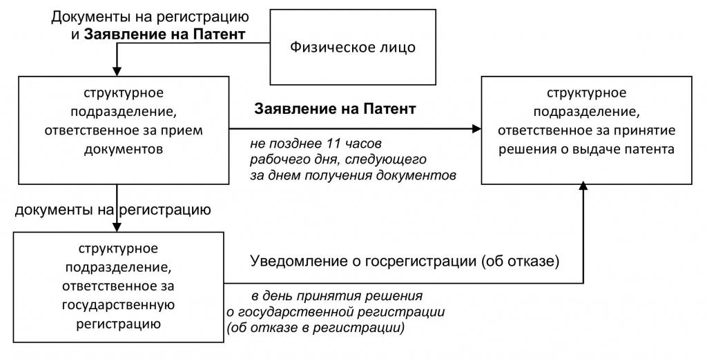 Схему 2).