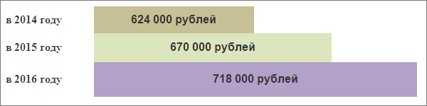 Предельная база для начисления взносов в ФСС 2014 – 2016 гг: